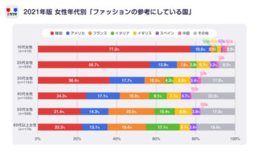 日本人女性は韓国ファッションの虜に? 幅広い年連層で選好度1位に